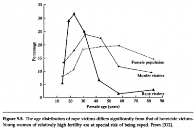 John Alcock 2001 - The Triumph of Sociobiology- p 211- Figure 9-5 The age distribution of rape...png